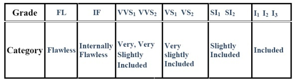Diamond clarity chart abbreviations explained