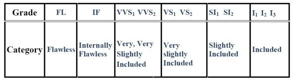 Diamond clarity chart abbreviations explained