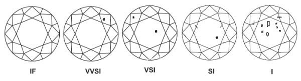 Examples of diamond clarity