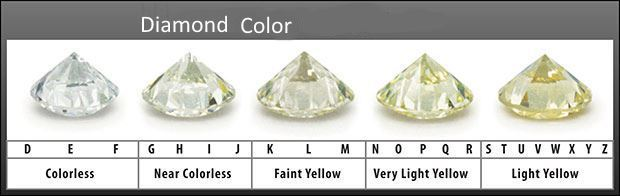 A diamond color chart explained in detail